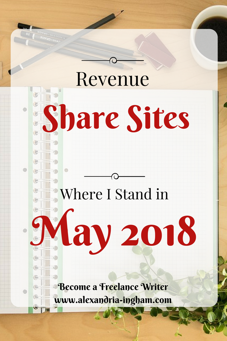 Revenue Share Sites to write at in 2018
